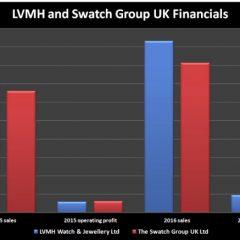 Imagem da notícia: Swatch Group UK: vendas crescem 23% em 2016